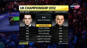 UK Championship 2012 - финальная сессия + награждение