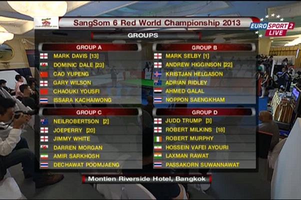 Чемпионат Мира по 6 красным 2013 составы групп 1